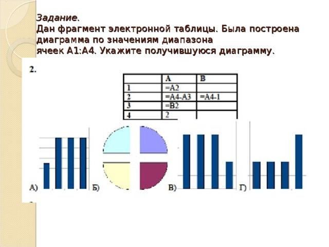 Задание.  Дан фрагмент электронной таблицы. Была построена диаграмма по значениям диапазона  ячеек A1:A4. Укажите получившуюся диаграмму.