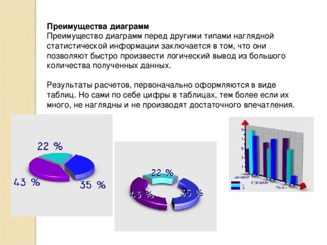 Преимущества диаграмм Преимущество диаграмм перед другими типами наглядной статистической информации заключается в том, что они позволяют быстро произвести логический вывод из большого количества полученных данных. Результаты расчетов, первоначально оформляются в виде таблиц. Но сами по себе цифры в таблицах, тем более если их много, не наглядны и не производят достаточного впечатления.