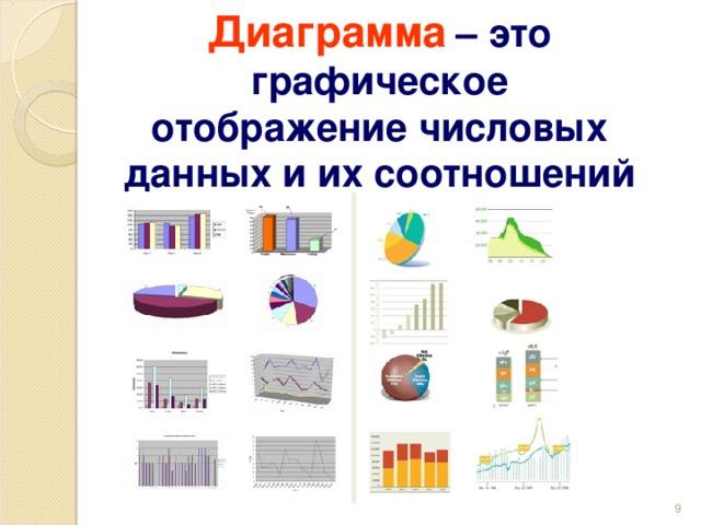 Диаграмма  – это графическое отображение числовых данных и их соотношений