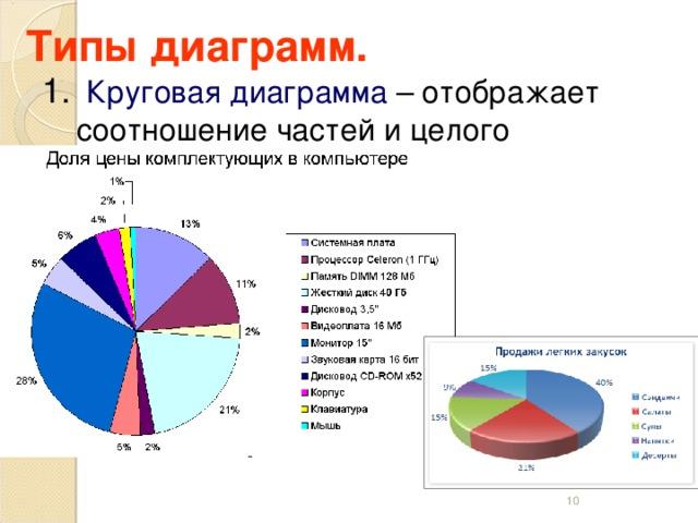 Типы диаграмм.  Круговая диаграмма – отображает соотношение частей и целого