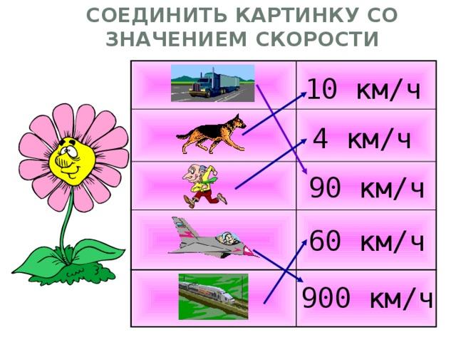 Соединить картинку со значением скорости 10 км/ч 4 км/ч 90 км/ч 60 км/ч 900 км/ч