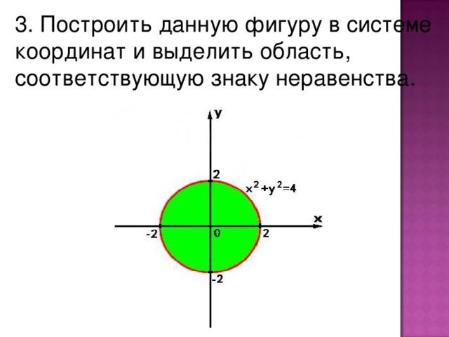 3. Построить данную фигуру в системе координат и выделить область, соответствующую знаку неравенства.