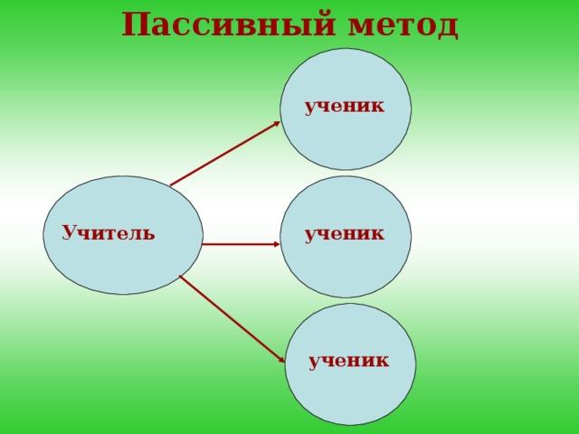 Пассивный метод ученик Учитель ученик ученик