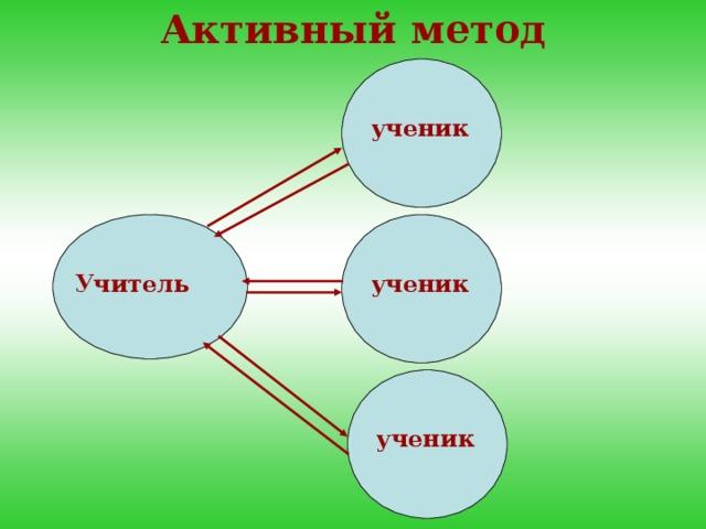 Активный метод ученик Учитель ученик ученик