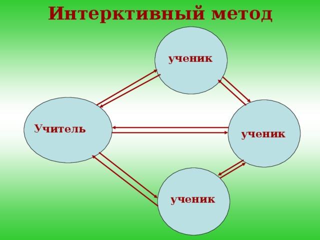 Интерктивный метод ученик Учитель ученик ученик