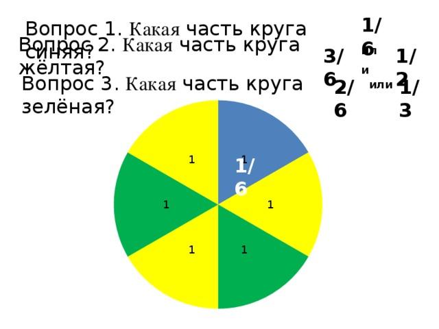 1/6  Вопрос 1. Какая часть круга синяя? 1/2  3/6  или  Вопрос 2. Какая часть круга жёлтая? Вопрос 3. Какая часть круга зелёная? 2/6  1/3 или 1/6
