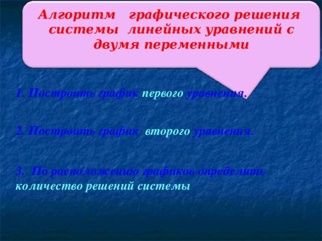 Алгоритм графического решения системы линейных уравнений с двумя переменными 1. Построить график первого уравнения. 2. Построить график второго уравнения. 3. По расположению графиков определить количество решений системы