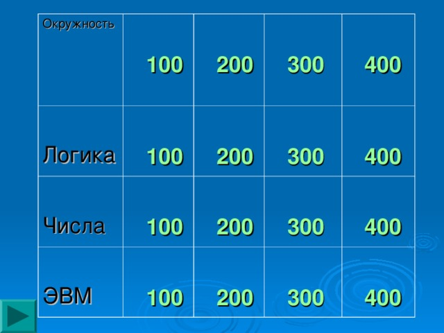 Окружность Логика   100   100 Числа   200   300    200   100 ЭВМ   400   300   100   200   400   300   200   400   300   400