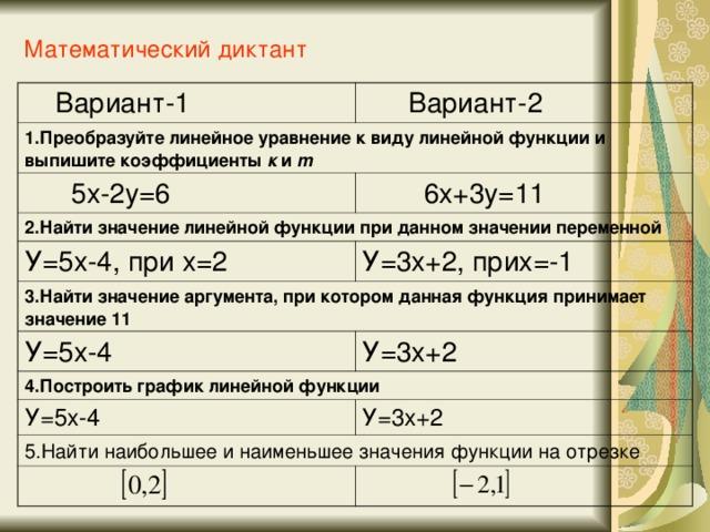 Математический диктант    Вариант-1  Вариант-2 1.Преобразуйте линейное уравнение к виду линейной функции и выпишите коэффициенты к и m  5х-2у=6  6х+3у=11 2.Найти значение линейной функции при данном значении переменной У=5х-4, при х=2 3.Найти значение аргумента, при котором данная функция принимает значение 11 У=3х+2, прих=-1 У=5х-4 У=3х+2 4.Построить график линейной функции У=5х-4 У=3х+2 5.Найти наибольшее и наименьшее значения функции на отрезке
