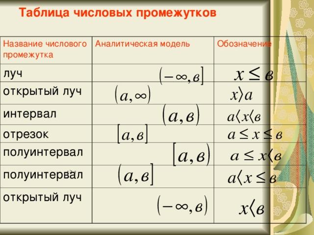 Таблица числовых промежутков Название числового промежутка Аналитическая модель луч Обозначение открытый луч интервал отрезок полуинтервал полуинтервал открытый луч