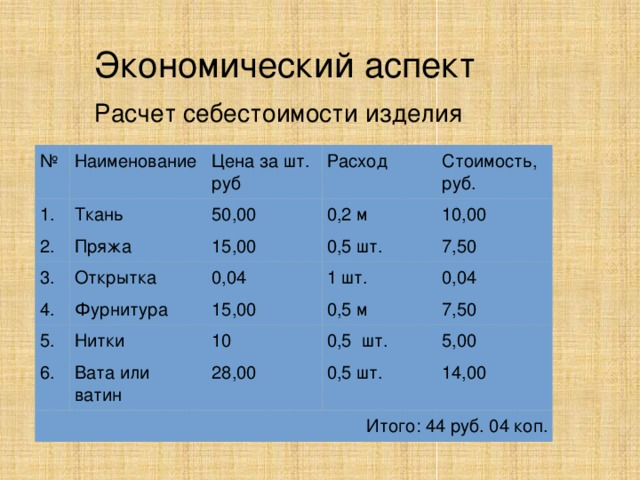 Экономический аспект Расчет себестоимости изделия № Наименование 1. Цена за шт. руб Ткань 2. Расход Пряжа 3. 50,00 Открытка 4. 15,00 Стоимость, руб. 0,2 м Фурнитура 0,5 шт. 0,04 10,00 5. 7,50 6. 1 шт. 15,00 Нитки 0,5 м Вата или ватин Итого: 44 руб. 04 коп. 10 0,04 28,00 0,5 шт. 7,50 0,5 шт. 5,00 14,00