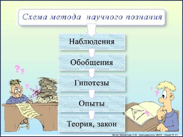 Автор: Михайлова Н.М.- преподаватель МАОУ «Лицей № 21»