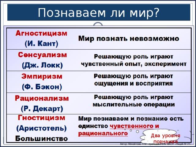 Познаваем ли мир? Два уровня познания Автор: Михайлова Н.М.- преподаватель МАОУ «Лицей № 21»
