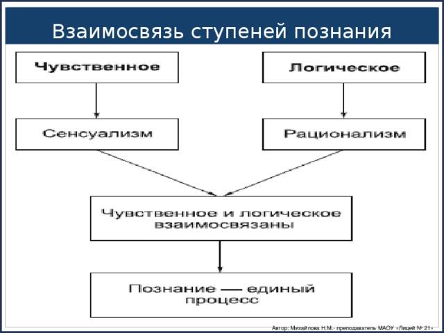 Взаимосвязь ступеней познания Автор: Михайлова Н.М.- преподаватель МАОУ «Лицей № 21»