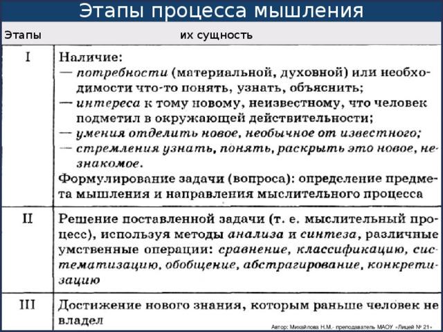 Этапы процесса мышления Этапы  их сущность Автор: Михайлова Н.М.- преподаватель МАОУ «Лицей № 21»