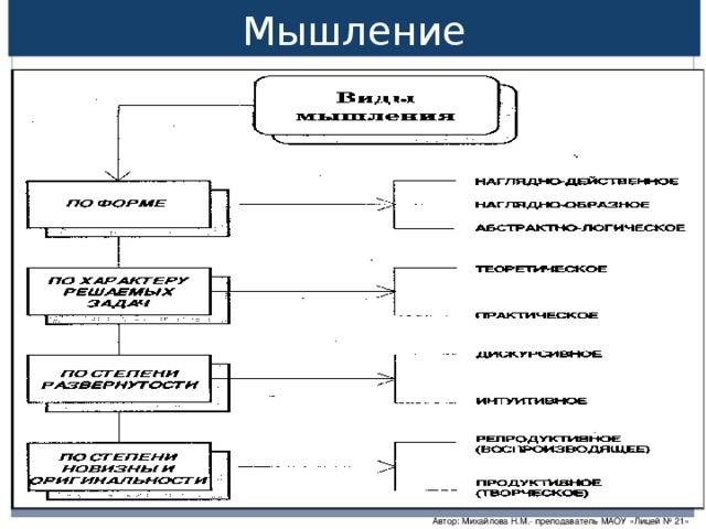 Мышление Автор: Михайлова Н.М.- преподаватель МАОУ «Лицей № 21»