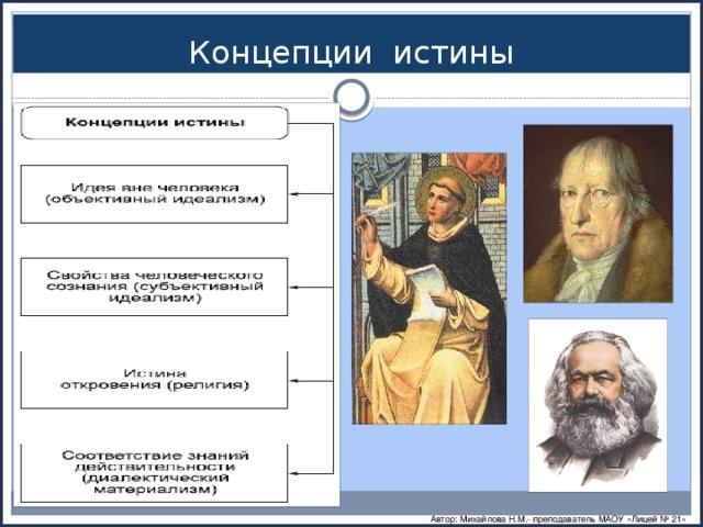 Концепции истины Автор: Михайлова Н.М.- преподаватель МАОУ «Лицей № 21»