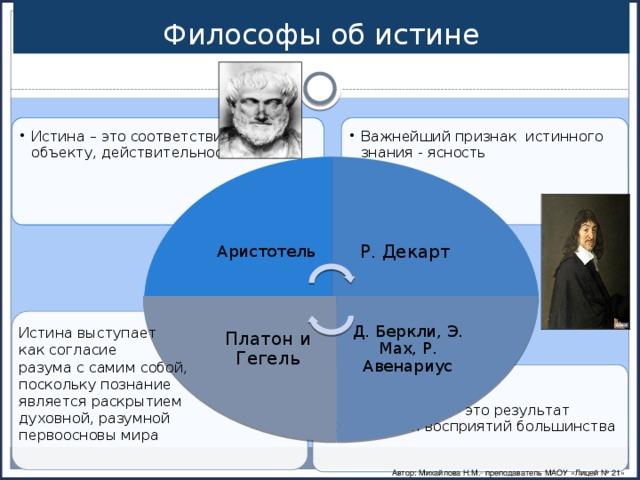 Р. Декарт Д. Беркли, Э. Мах, Р. Авенариус Платон и Гегель Философы об истине Важнейший признак истинного знания - ясность Важнейший признак истинного знания - ясность Истина – это соответствие знания объекту, действительности Истина – это соответствие знания объекту, действительности Аристотель Истина выступает как согласие разума с самим собой, поскольку познание является раскрытием духовной, разумной первоосновы мира  Истина – это результат совпадения восприятий большинства  Истина – это результат совпадения восприятий большинства Автор: Михайлова Н.М.- преподаватель МАОУ «Лицей № 21»