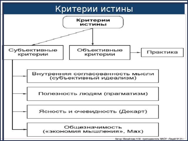 Критерии истины Автор: Михайлова Н.М.- преподаватель МАОУ «Лицей № 21»