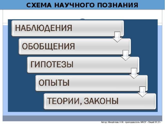СХЕМА НАУЧНОГО ПОЗНАНИЯ Автор: Михайлова Н.М.- преподаватель МАОУ «Лицей № 21»