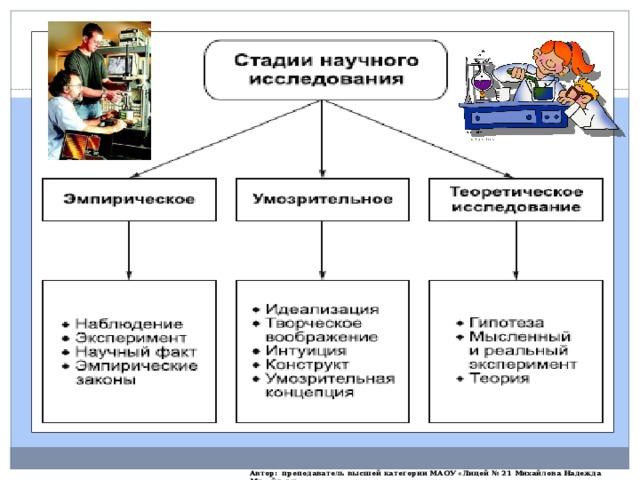 Автор: преподаватель высшей категории МАОУ «Лицей № 21 Михайлова Надежда Михайловна