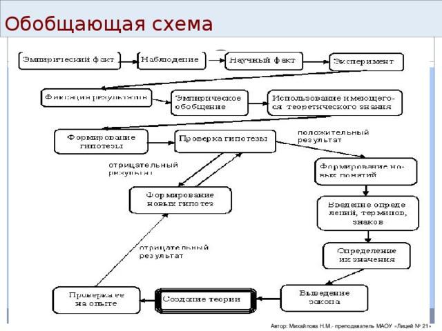 Обобщающая схема Автор: Михайлова Н.М.- преподаватель МАОУ «Лицей № 21»