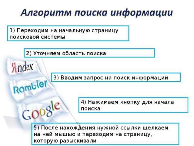 1) Переходим на начальную страницу поисковой системы 2) Уточняем область поиска 3) Вводим запрос на поиск информации 4) Нажимаем кнопку для начала поиска 5) После нахождения нужной ссылки щелкаем на ней мышью и переходим на страницу, которую разыскивали