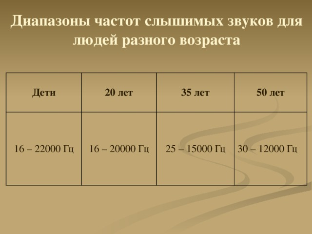 Диапазоны частот слышимых звуков для людей разного возраста Дети 20 лет 16 – 22000 Гц 16 – 20000 Гц 35 лет 50 лет 25 – 15000 Гц 30 – 12000 Гц