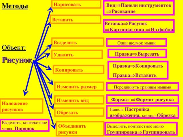 Методы Методы Нарисовать Вид  Панели инструментов  Рисование Вставить Вставка  Рисунок  Картинки (или  Из файла Выделить Один щелчок мыши Объект: Правка  Вырезать Удалить Рисунок Правка  Копировать Правка  Вставить Копировать Изменить размер Передвинуть границы мышью Формат  Формат рисунка Изменить вид Наложение рисунков Панель Настройка изображения, кнопка Обрезка Обрезать Выделить, контекстное меню Порядок Объединить рисунки Выделить, контекстное меню Группировка  Группировать
