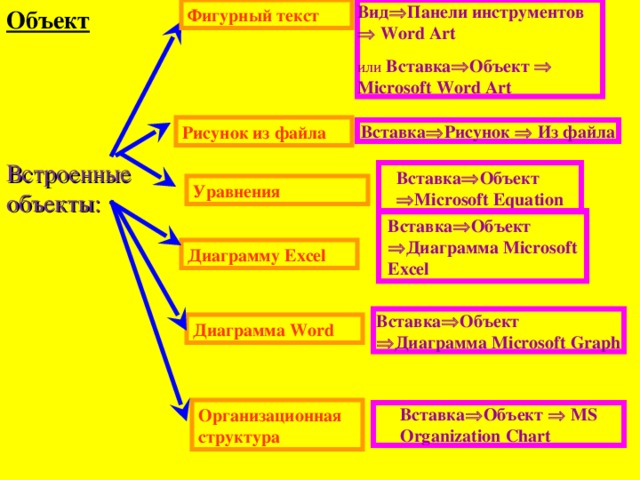 Объект Фигурный текст Вид  Панели инструментов  Word Art или Вставка  Объект  Microsoft Word Art Рисунок из файла Вставка  Рисунок  Из файла Встроенные объекты: Вставка  Объект  Microsoft Equation Уравнения Вставка  Объект  Диаграмма Microsoft Excel Диаграмму Excel Вставка  Объект  Диаграмма Microsoft Graph Диаграмма Word Организационная структура Вставка  Объект  MS Organization Chart