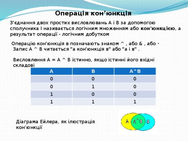 Операція кон'юнкція З'єднання двох простих висловлювань А і В за допомогою сполучника І називається логічним множенням або кон'юнкцією , а результат операції - логічним добутком Операцію кон'юнкція в позначають знаком ^ , або & , або ·   Запис А ^ В читається