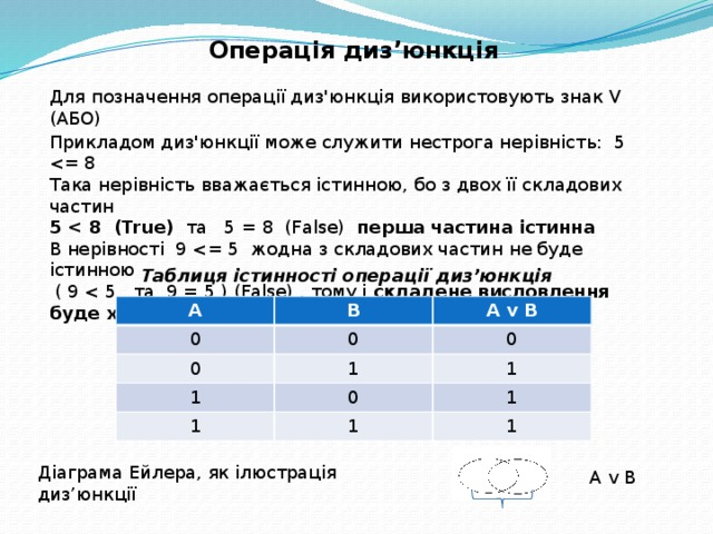 Операція диз'юнкція Для позначення операції диз'юнкція використовують знак V (АБО) Прикладом диз'юнкції може служити нестрога нерівність: 5 Така нерівність вважається істинною, бо з двох її складових частин 5  та 5 = 8 (False) перша частина істинна В нерівності 9  ( 9 складене висловлення буде хибним Таблиця істинності операції диз'юнкція А 0 В А v B 0 0 1 0 1 1 1 0 1 1 1 Діаграма Ейлера, як ілюстрація диз'юнкції А v B