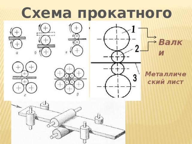 Схема прокатного стана Валки Металлический лист