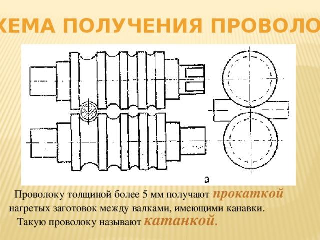 Схема получения проволоки  Проволоку толщиной более 5 мм получают  прокаткой  нагретых заготовок между валками, имеющими канавки.  Такую проволоку называют катанкой .