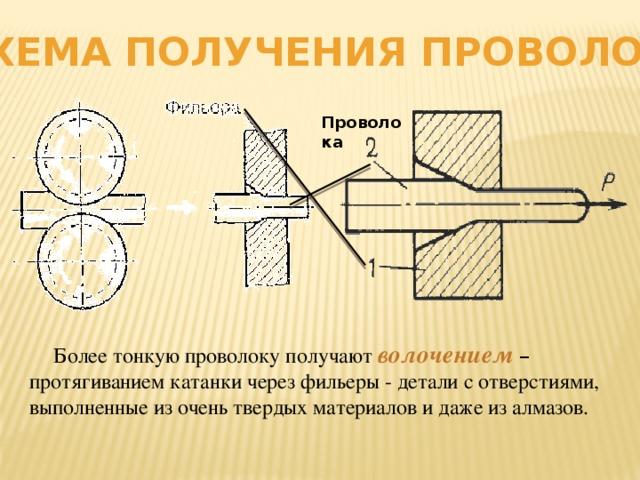 Схема получения проволоки Проволока  Более тонкую проволоку получают волочением  – протягиванием катанки через фильеры - детали с отверстиями, выполненные из очень твердых материалов и даже из алмазов.