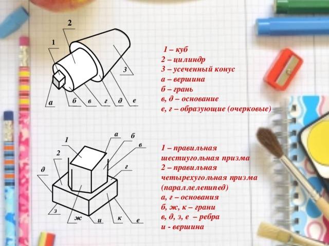 2 1  1 – куб 2 – цилиндр 3 – усеченный конус а – вершина б – грань в, д – основание е, г – образующие (очерковые)    1 – правильная шестиугольная призма 2 – правильная четырехугольная призма (параллелепипед) а, г – основания б, ж, к – грани в, д, з, е – ребра и - вершина  3 е г б в д а а б 1 в 2 г д з ж к и е