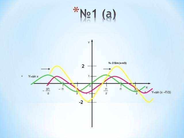 Y Y= 2 Sin (x-п/3) 2 Y=sin x 1 0 X П П П 3П П 3П Y=sin (x –П/3) 2 2 2 2 -1 -2