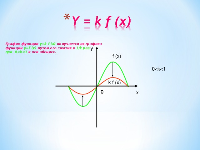 График функции y=k f (x) получается из графика функции y=f (x) путем его сжатия в 1/k раз при 0 к оси абсцисс. y f (x) 0k f (x) 0 x