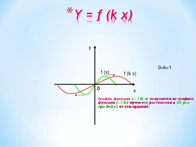 y 0f (x) f (k x) 0 x График функции y= f (k x) получается из графика функции y=f (x) путем его растяжения в 1/k раз при 0 от оси ординат.