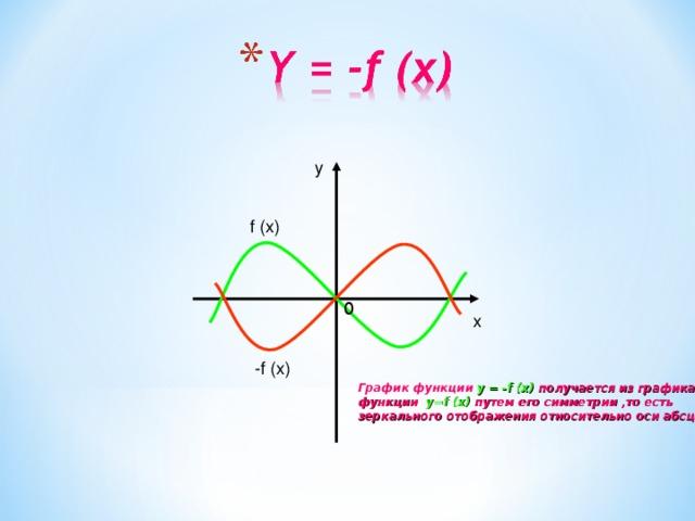 y  f (x) 0 x  -f (x) График функции y = -f (x) получается из графика функции y=f (x) путем его симметрии ,то есть зеркального отображения относительно оси абсцисс.