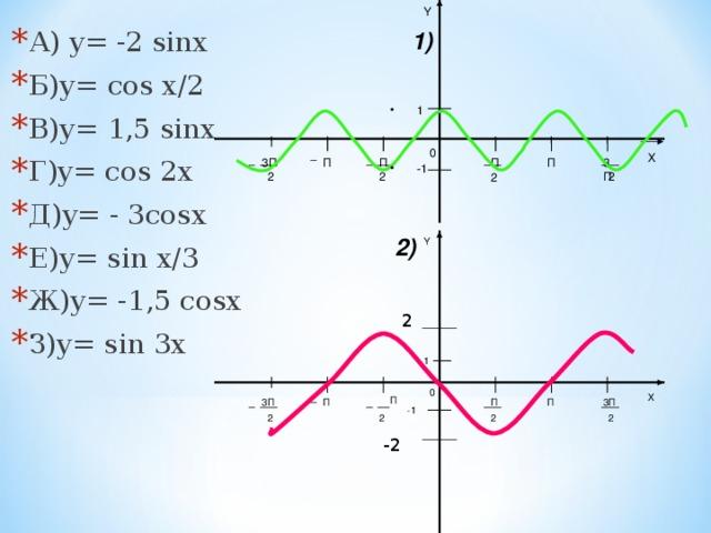 Y А) y= -2 sinx Б)y= cos x/2 В)y= 1,5 sinx Г)y= сos 2x Д)y= - 3cosx Е)y= sin x/3 Ж)y= -1,5 cosx З)y= sin 3x 1) 1 0 X 3П П П 3П П П -1 2 2 2 2 2) Y 2 1 0 X П П 3П П П 3П -1 2 2 2 2 -2