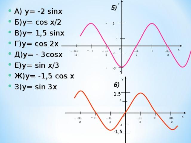 Y 5) А) y= -2 sinx Б)y= cos x/2 В)y= 1,5 sinx Г)y= сos 2x Д)y= - 3cosx Е)y= sin x/3 Ж)y= -1,5 cos x З)y= sin 3x 3 1 0 X 3П 3П П П П П -1 2 2 2 2 -3 Y 6) 1,5 1 0 X П П П П 3П 3П 2 2 2 2 -1 -1,5