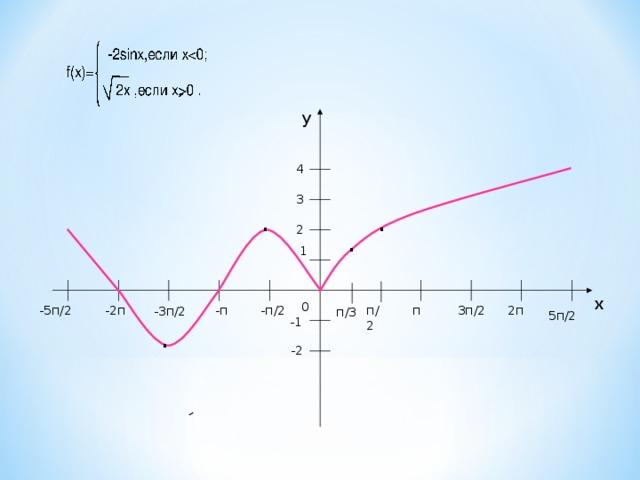 y 4 3 . . 2 . 1 х 0 -п 3п/2 2п п п/2 -5п/2 -2п -п/2 -3п/2 п/3 5п/2 -1 . -2