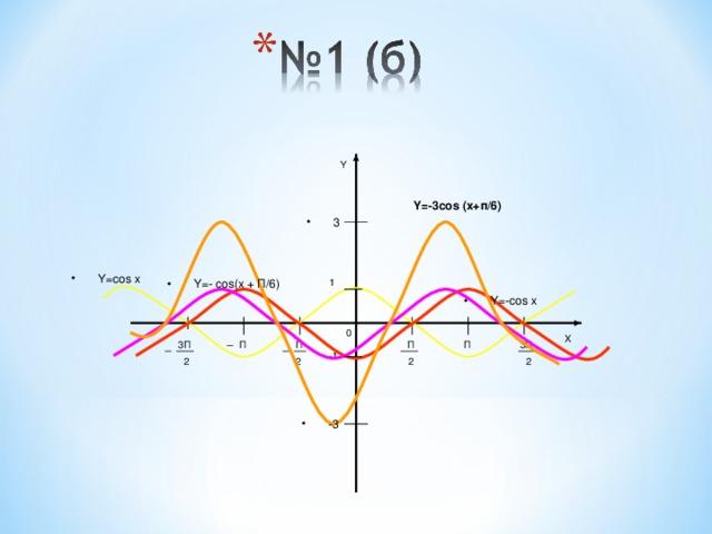 Y Y=-3cos (x+п/6) 3 Y=cos x Y=- cos(x + П/6) 1 Y=-cos x 0 X П П 3П 3П П П -1 2 2 2 2