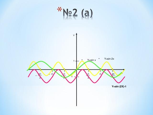 Y Y=sin 2x Y=sin x 1 0 X 3П 3П П П П П -1 2 2 2 2 Y=sin (2X)-1