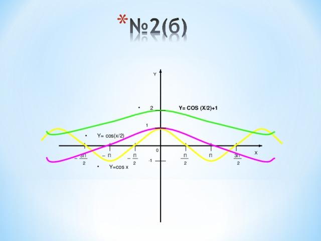 Y 2 Y= COS (X/2)+1 1 Y= cos(x/2) 0 X П 3П 3П П П П -1 2 2 2 2