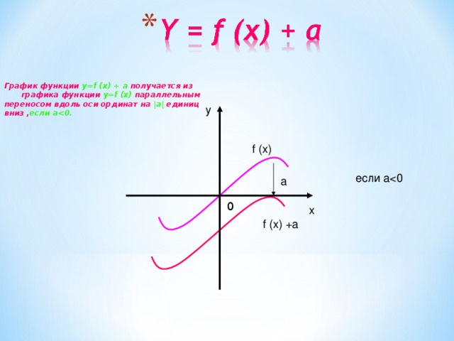 График функции y=f (x) + a получается из графика функции y=f (x) параллельным переносом вдоль оси ординат на |a| единиц вниз , если a  y f (x) если aa 0 x f (x) +a