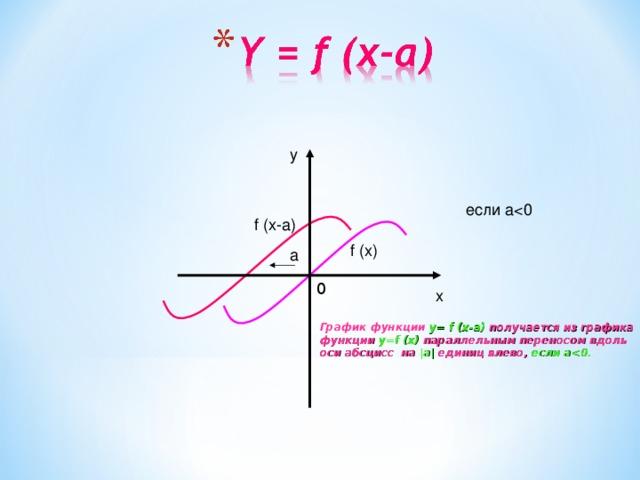 y если af (x-a) f (x) a 0 x График функции y= f (x-a) получается из графика функции y=f (x) параллельным переносом вдоль оси абсцисс на |а| единиц влево, если a