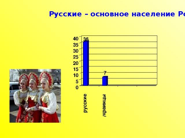 Русские – основное население России