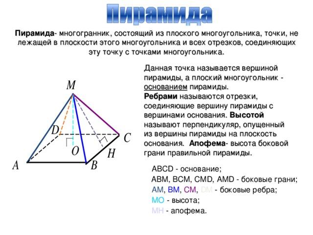 Пирамида - многогранник, состоящий из плоского многоугольника, точки, не лежащей в плоскости этого многоугольника и всех отрезков, соединяющих эту точку с точками многоугольника.  Данная точка называется вершиной пирамиды, а плоский многоугольник - основанием пирамиды.  Ребрами называются отрезки, соединяющие вершину пирамиды с вершинами основания. Высотой называют перпендикуляр, опущенный из вершины пирамиды на плоскость основания. Апофема - высота боковой грани правильной пирамиды.  АВСD - основание; АВМ, ВСМ, СМD, АМD - боковые грани; АМ , ВМ , СМ , DM - боковые ребра; МО - высота; МН - апофема.